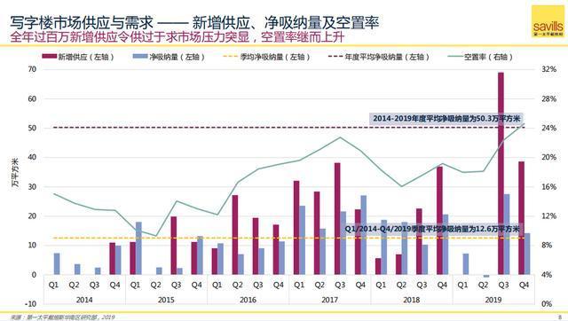 深圳写字楼供过于求,2020年将迎来供应高峰-咚咚租