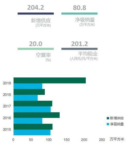 深圳写字楼市场2019全年超200万平供应